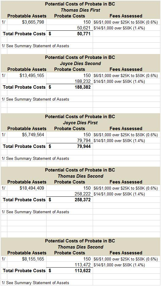 Potential costas of probate in BC